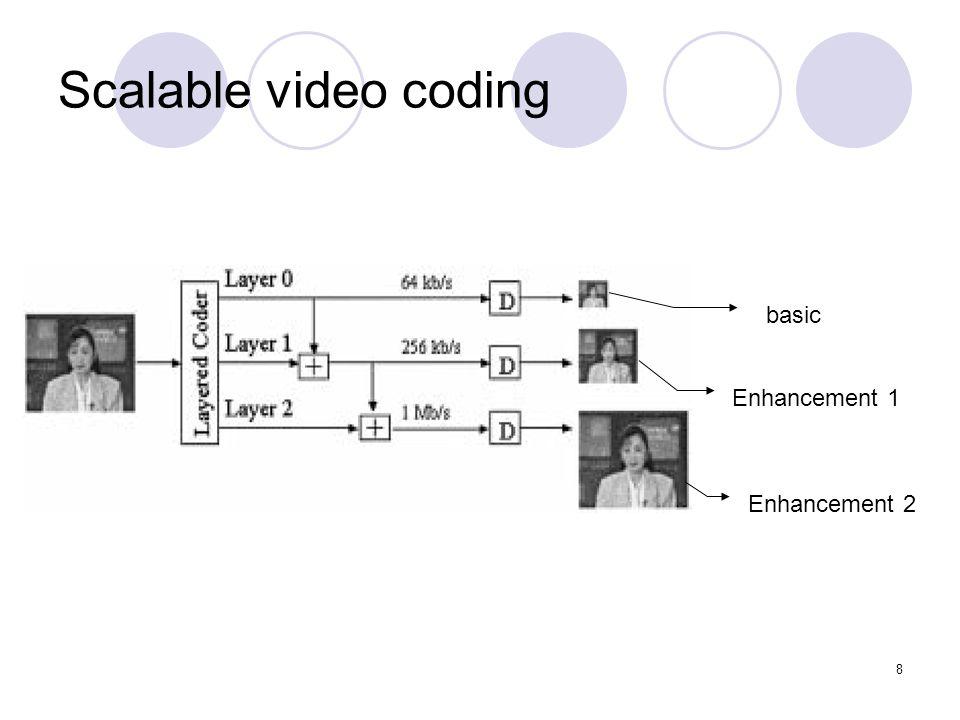 8 Scalable video coding basic Enhancement 1 Enhancement 2