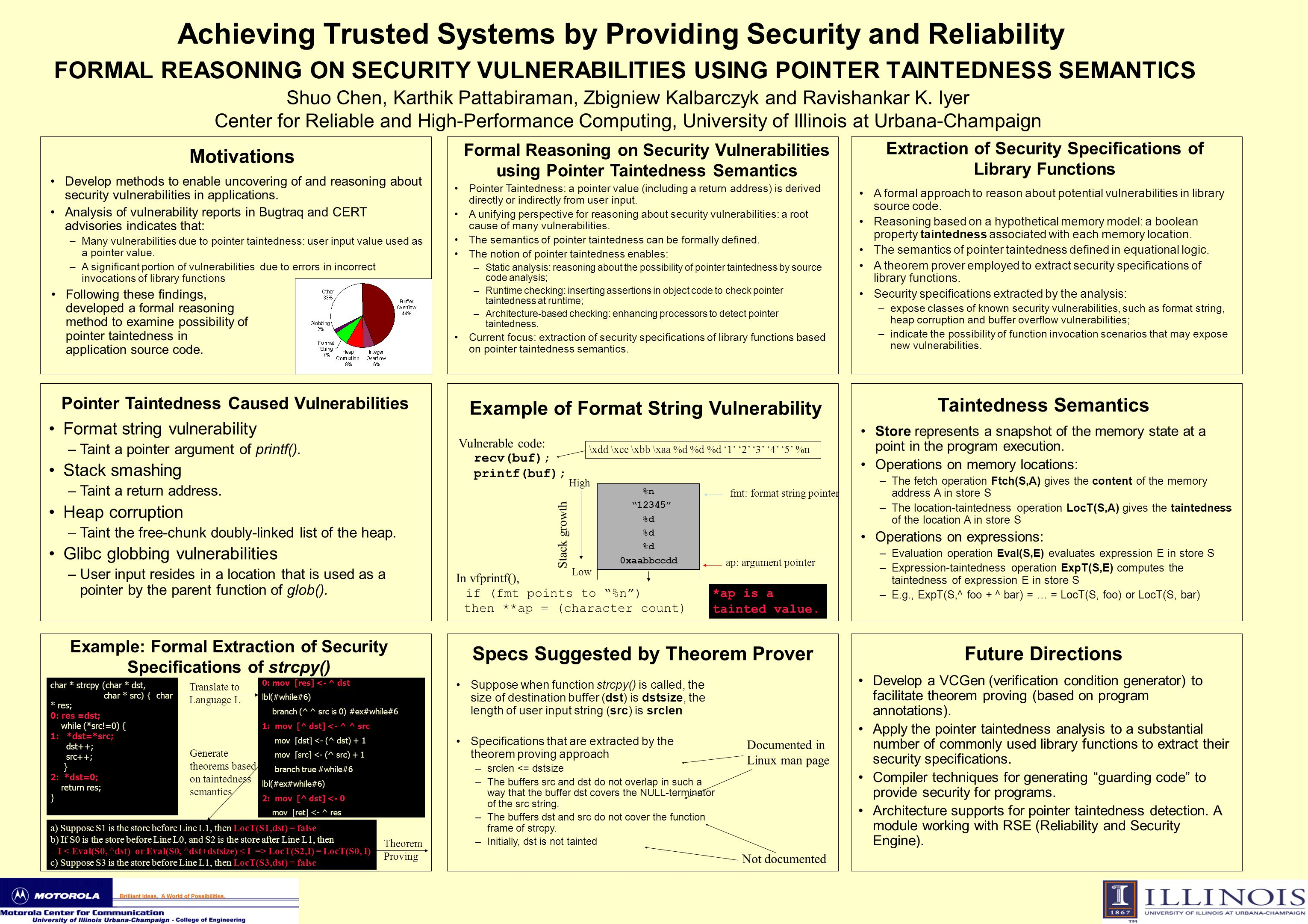 In vfprintf(), if (fmt points to %n ) then **ap = (character count) Achieving Trusted Systems by Providing Security and Reliability FORMAL REASONING ON SECURITY VULNERABILITIES USING POINTER TAINTEDNESS SEMANTICS Shuo Chen, Karthik Pattabiraman, Zbigniew Kalbarczyk and Ravishankar K.