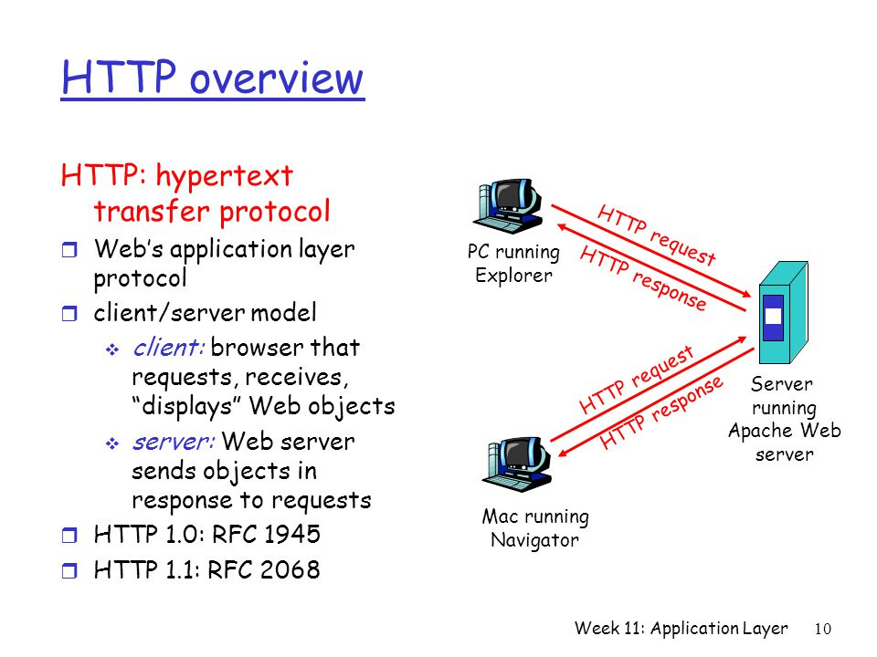 Week 11: Application Layer10 HTTP overview HTTP: hypertext transfer protocol r Web's application layer protocol r client/server model  client: browser that requests, receives, displays Web objects  server: Web server sends objects in response to requests r HTTP 1.0: RFC 1945 r HTTP 1.1: RFC 2068 PC running Explorer Server running Apache Web server Mac running Navigator HTTP request HTTP response