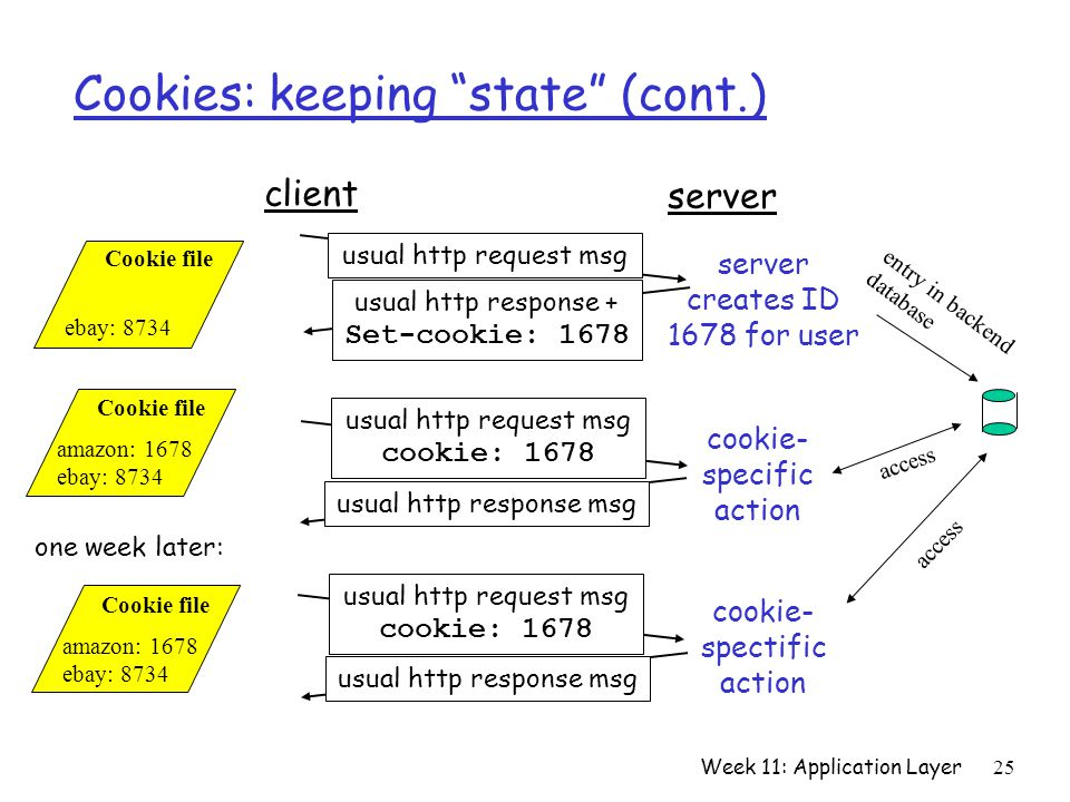 Week 11: Application Layer25 Cookies: keeping state (cont.) client server usual http request msg usual http response + Set-cookie: 1678 usual http request msg cookie: 1678 usual http response msg usual http request msg cookie: 1678 usual http response msg cookie- specific action cookie- spectific action server creates ID 1678 for user entry in backend database access Cookie file amazon: 1678 ebay: 8734 Cookie file ebay: 8734 Cookie file amazon: 1678 ebay: 8734 one week later: