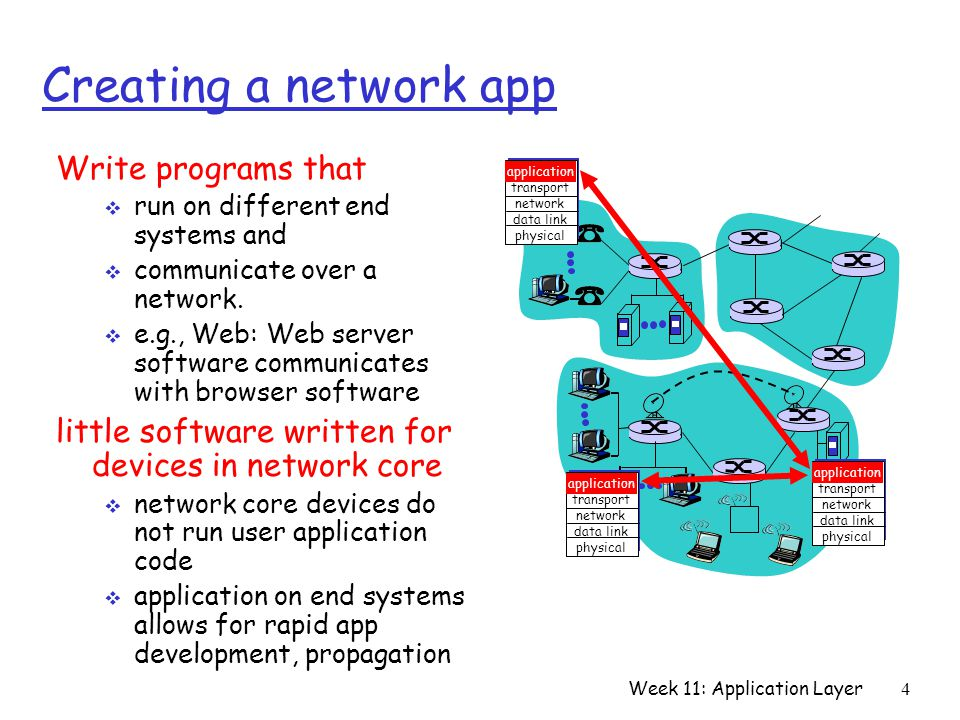 Week 11: Application Layer4 Creating a network app Write programs that  run on different end systems and  communicate over a network.