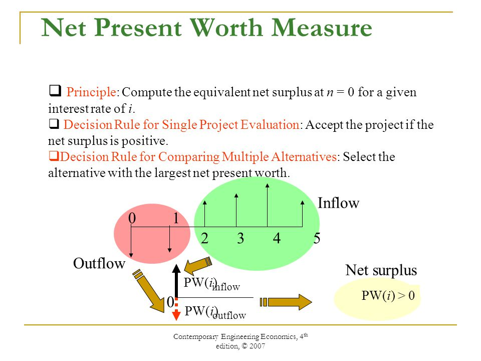 Contemporary Engineering Economics, 4 th edition, © 2007 Net Present Worth Measure  Principle: Compute the equivalent net surplus at n = 0 for a given interest rate of i.