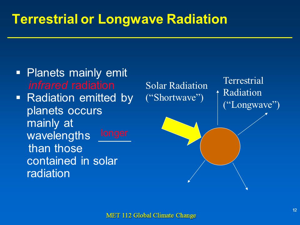 12 MET 112 Global Climate Change Terrestrial or Longwave Radiation  Planets mainly emit infrared radiation  Radiation emitted by planets occurs mainly at wavelengths _____ than those contained in solar radiation Solar Radiation ( Shortwave ) Terrestrial Radiation ( Longwave ) longer