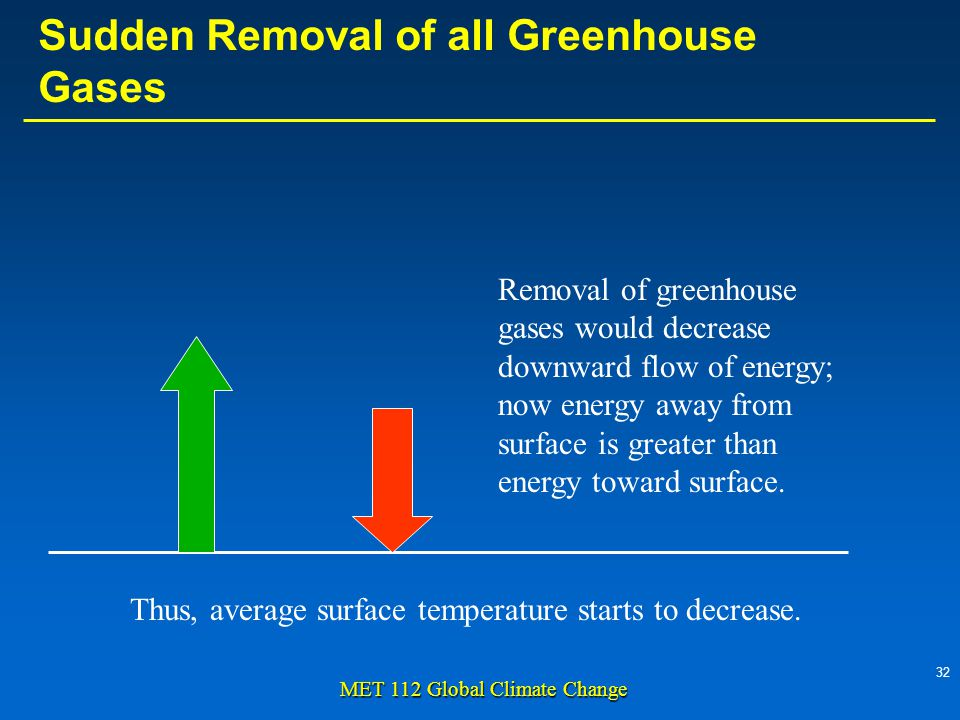 32 MET 112 Global Climate Change Removal of greenhouse gases would decrease downward flow of energy; now energy away from surface is greater than energy toward surface.