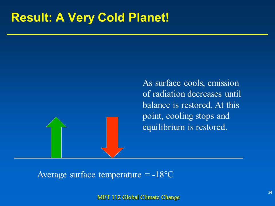 34 MET 112 Global Climate Change As surface cools, emission of radiation decreases until balance is restored.