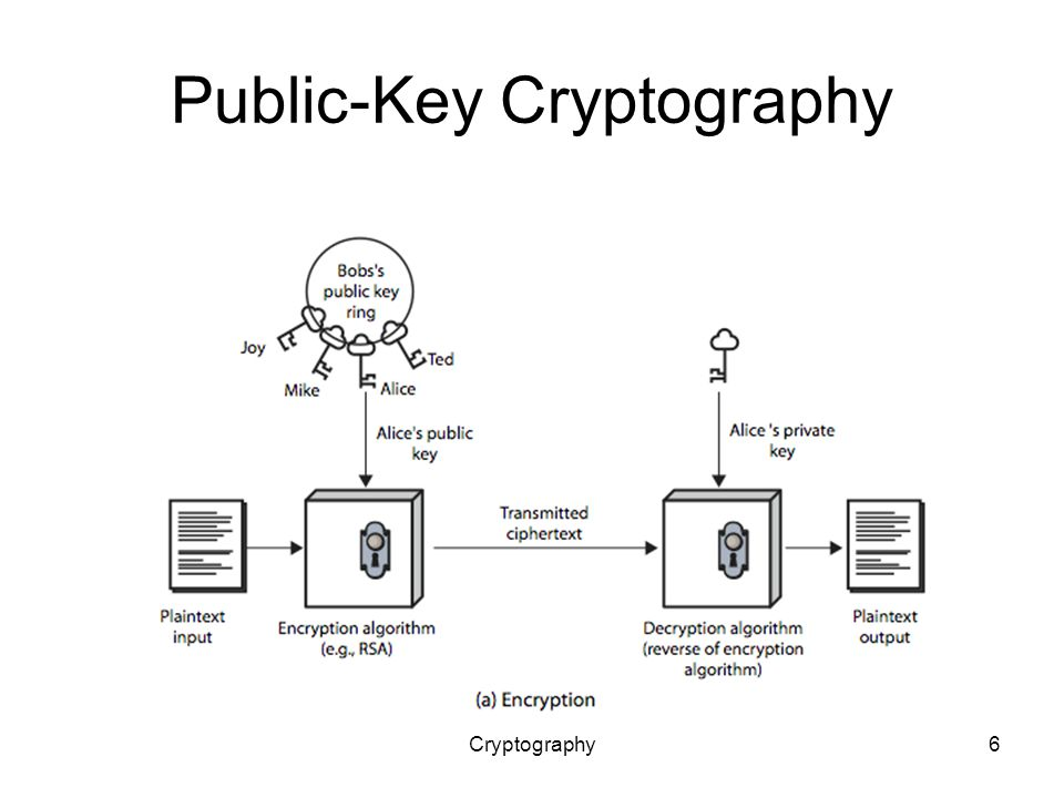 Cryptography6 Public-Key Cryptography