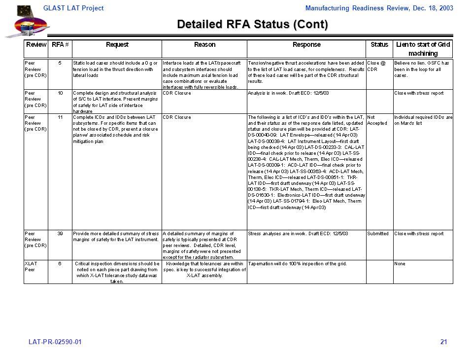 LAT-PR-02590-0121 GLAST LAT ProjectManufacturing Readiness Review, Dec.