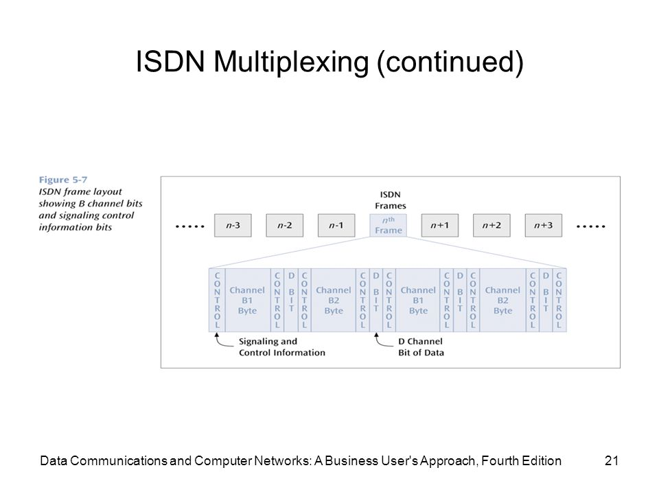 Data Communications and Computer Networks: A Business User s Approach, Fourth Edition21 ISDN Multiplexing (continued)
