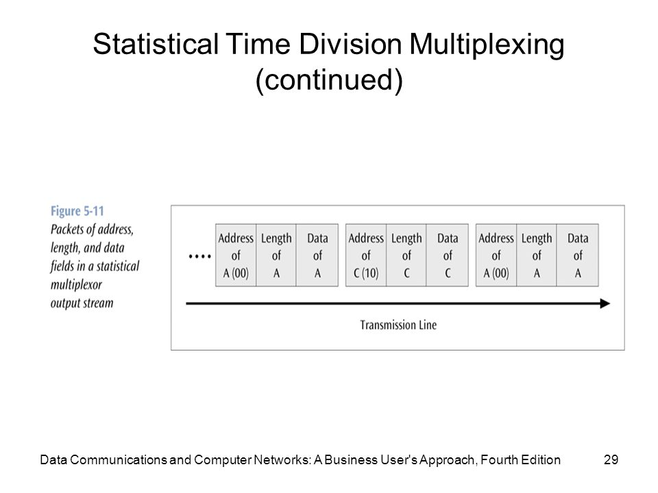 Data Communications and Computer Networks: A Business User s Approach, Fourth Edition29 Statistical Time Division Multiplexing (continued)