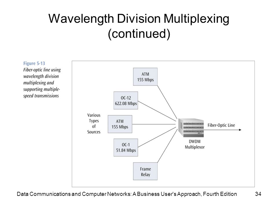 Data Communications and Computer Networks: A Business User s Approach, Fourth Edition34 Wavelength Division Multiplexing (continued)