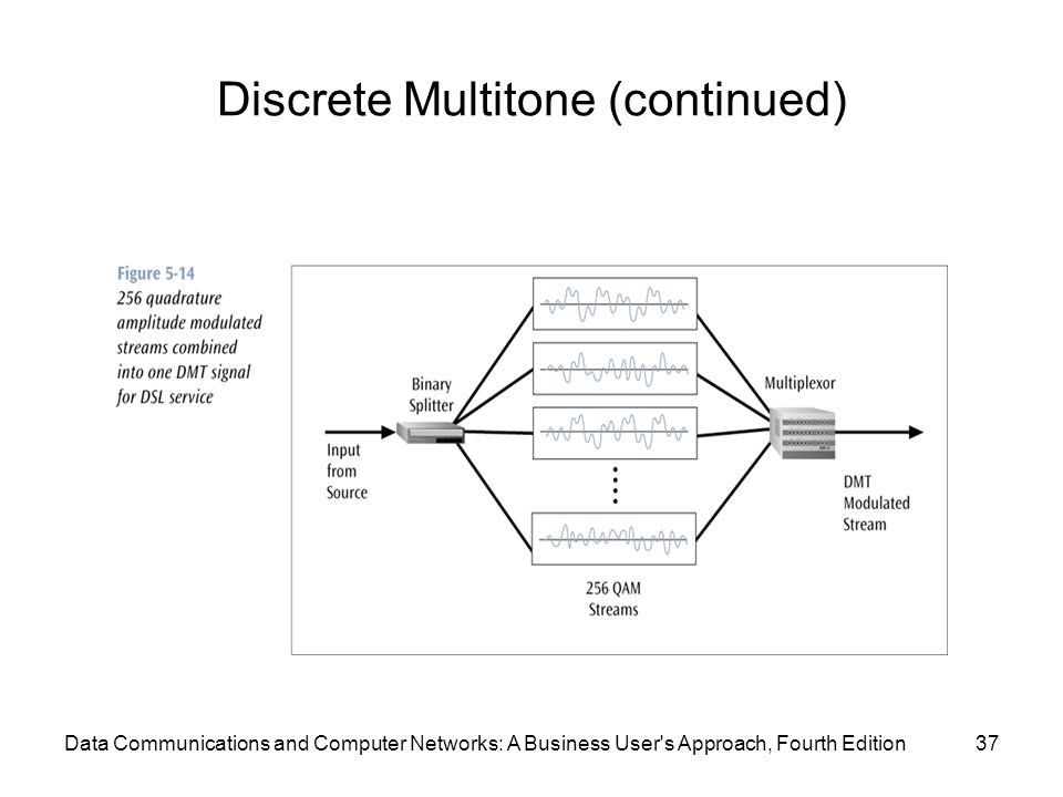 Data Communications and Computer Networks: A Business User s Approach, Fourth Edition37 Discrete Multitone (continued)