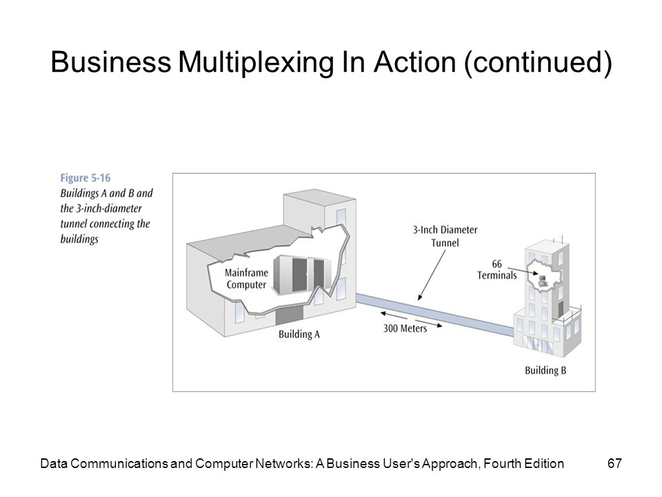 Data Communications and Computer Networks: A Business User s Approach, Fourth Edition67 Business Multiplexing In Action (continued)