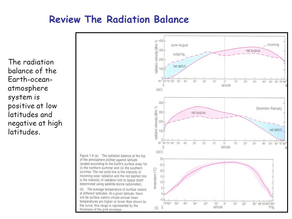 Review The Radiation Balance The radiation balance of the Earth-ocean- atmosphere system is positive at low latitudes and negative at high latitudes.