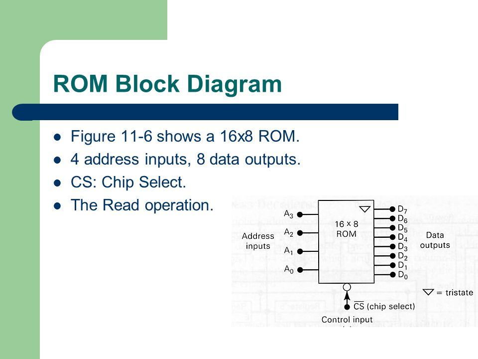 block diagram of rom  zen diagram, block diagram