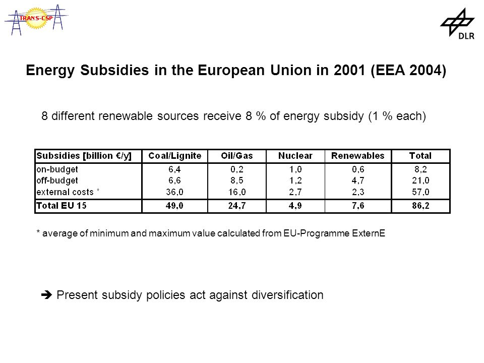 Energy Subsidies in the European Union in 2001 (EEA 2004) * average of minimum and maximum value calculated from EU-Programme ExternE 8 different renewable sources receive 8 % of energy subsidy (1 % each)  Present subsidy policies act against diversification
