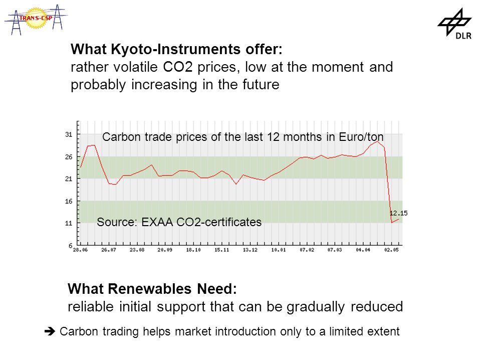 What Kyoto-Instruments offer: rather volatile CO2 prices, low at the moment and probably increasing in the future What Renewables Need: reliable initial support that can be gradually reduced Carbon trade prices of the last 12 months in Euro/ton Source: EXAA CO2-certificates  Carbon trading helps market introduction only to a limited extent