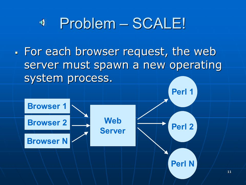 10 CGI 1) Browser initiates request 2) Web server receives the request.