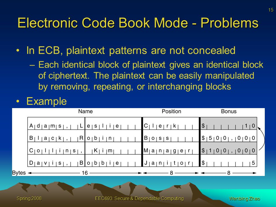 15 Spring 2008EEC693: Secure & Dependable ComputingWenbing Zhao Electronic Code Book Mode - Problems In ECB, plaintext patterns are not concealed –Each identical block of plaintext gives an identical block of ciphertext.