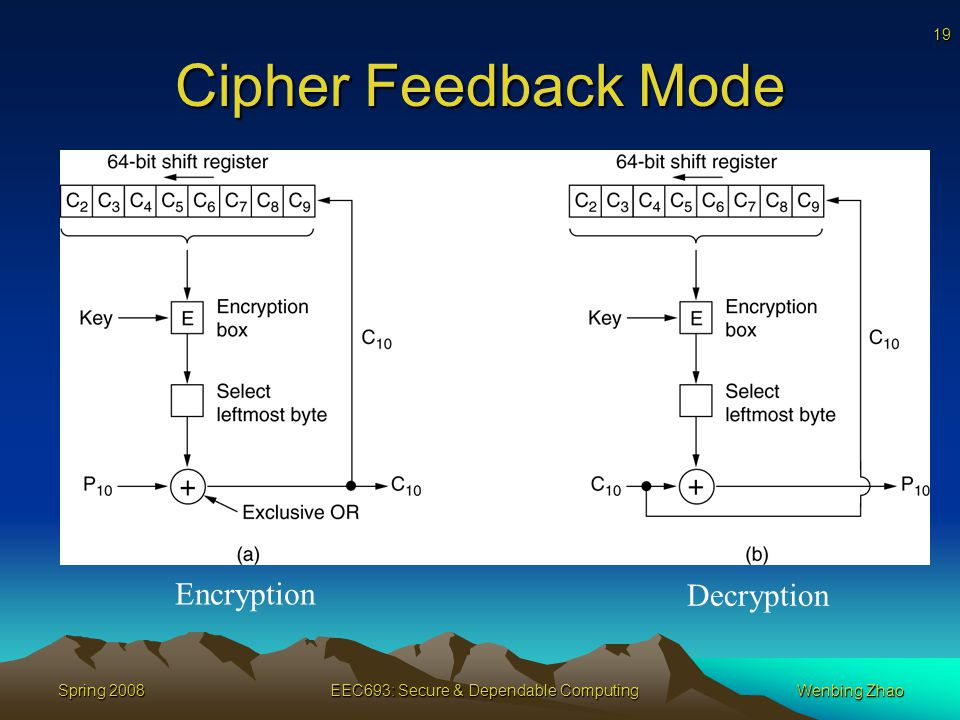 19 Spring 2008EEC693: Secure & Dependable ComputingWenbing Zhao Cipher Feedback Mode Encryption Decryption