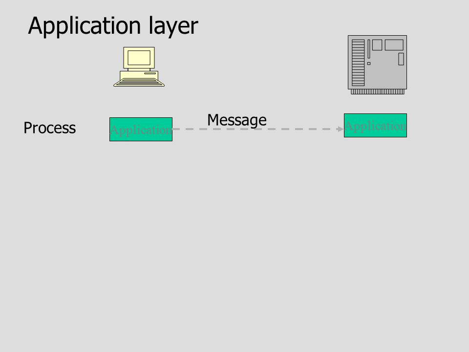 Application Process Application layer Message