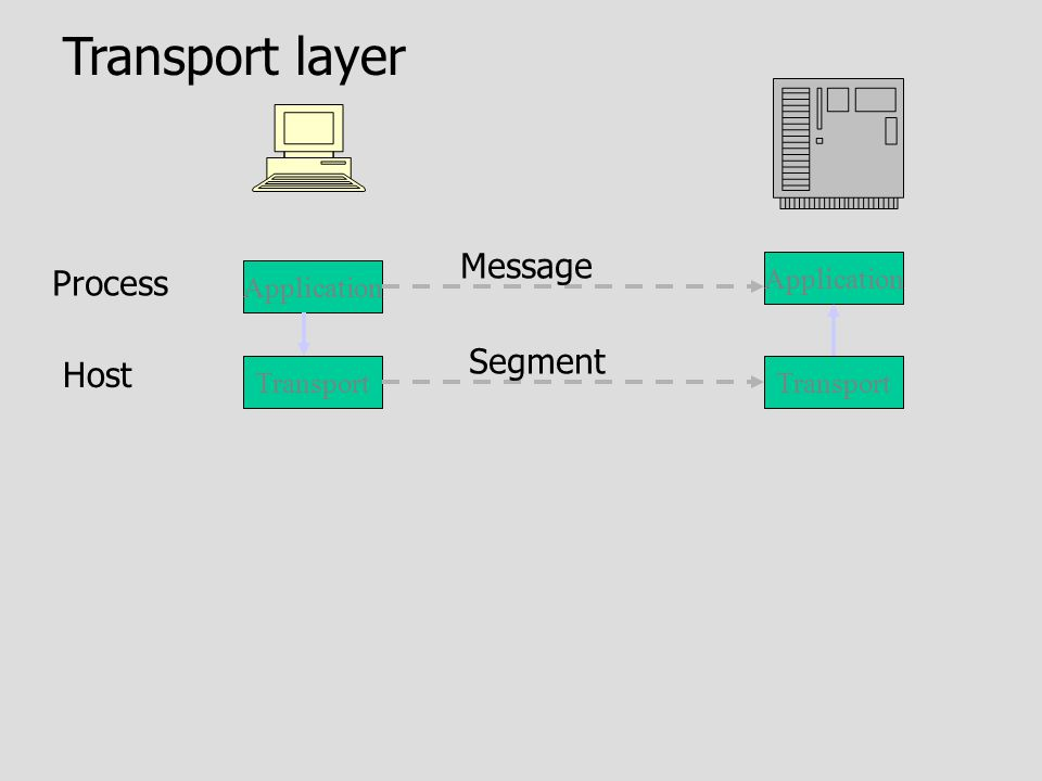 Application Process Transport layer Message Transport Segment Host