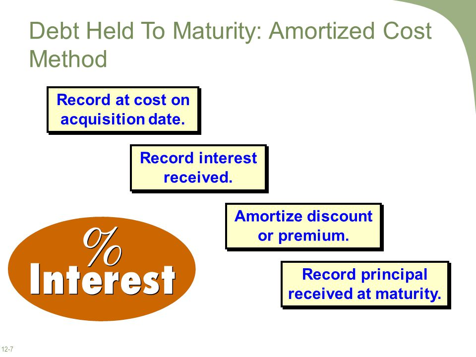 12-7 Debt Held To Maturity: Amortized Cost Method Record at cost on acquisition date.