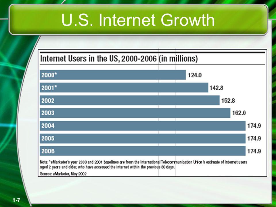 1-7 U.S. Internet Growth