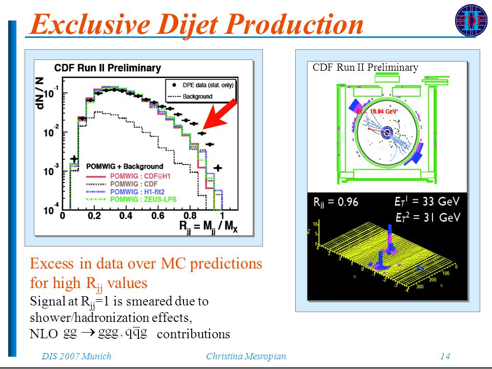 DIS 2007 MunichChristina Mesropian14 Exclusive Dijet Production CDF Run II Preliminary Excess in data over MC predictions for high R jj values Signal at R jj =1 is smeared due to shower/hadronization effects, NLO contributions