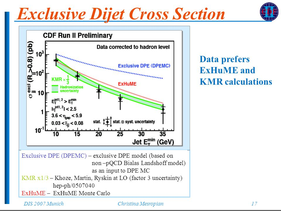 DIS 2007 MunichChristina Mesropian17 Exclusive Dijet Cross Section Exclusive DPE (DPEMC) – exclusive DPE model (based on non –pQCD Bialas Landshoff model) as an input to DPE MC KMR x1/3 – Khoze, Martin, Ryskin at LO (factor 3 uncertainty) hep-ph/ ExHuME – ExHuME Monte Carlo Data prefers ExHuME and KMR calculations