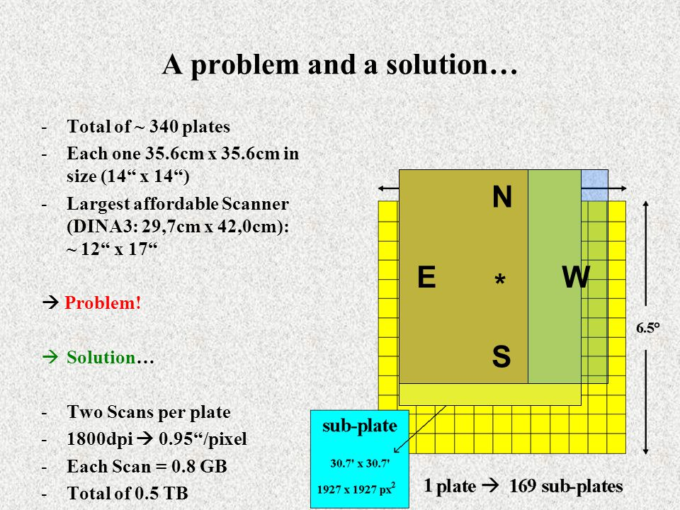 A problem and a solution… -Total of ~ 340 plates -Each one 35.6cm x 35.6cm in size (14 x 14 ) -Largest affordable Scanner (DINA3: 29,7cm x 42,0cm): ~ 12 x 17  Problem.