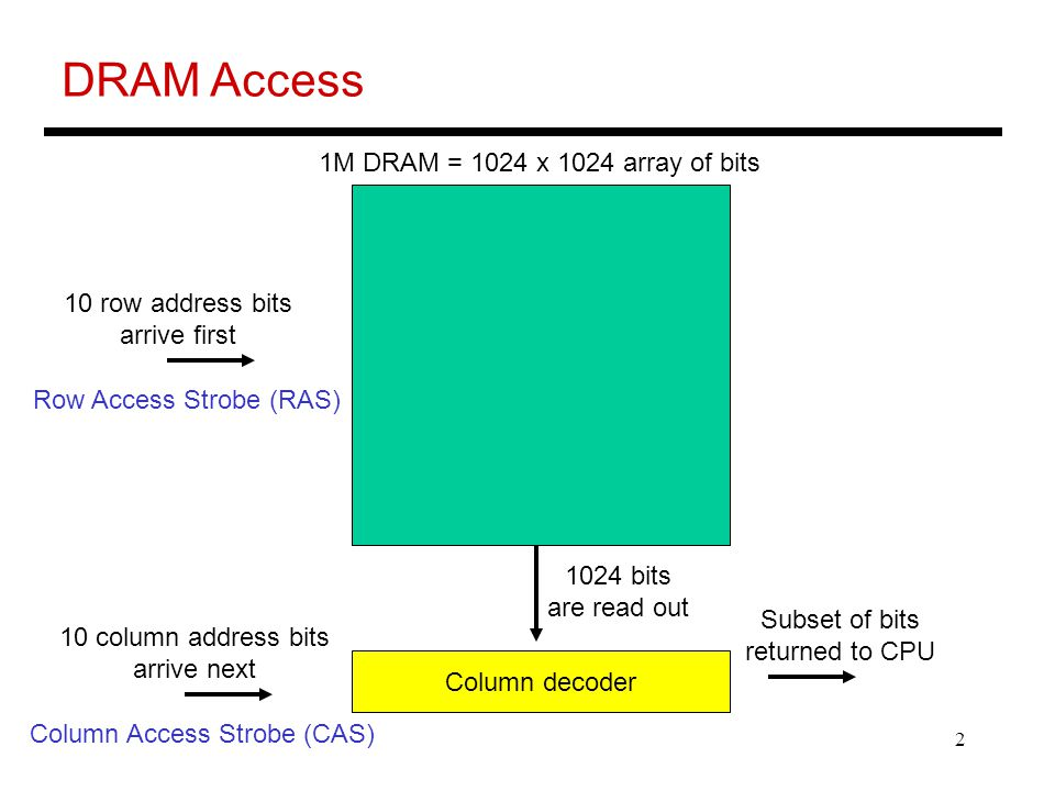 2 DRAM Access 1M DRAM = 1024 x 1024 array of bits 10 row address bits arrive first Column decoder 10 column address bits arrive next Subset of bits returned to CPU 1024 bits are read out Row Access Strobe (RAS) Column Access Strobe (CAS)