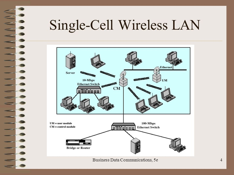 Business Data Communications, 5e4 Single-Cell Wireless LAN