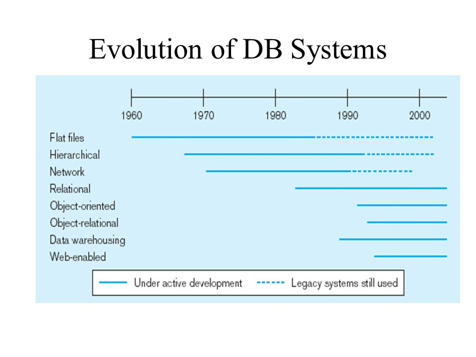 Evolution of DB Systems