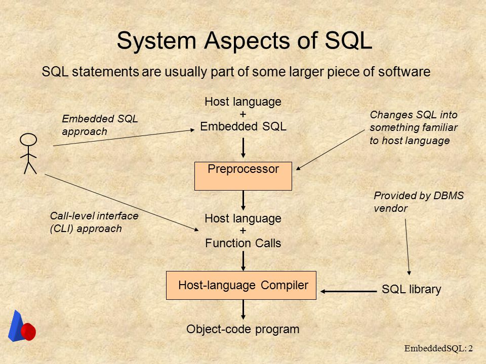 EmbeddedSQL: 2 System Aspects of SQL Host language + Embedded SQL Preprocessor Host language + Function Calls Host-language Compiler Object-code program SQL statements are usually part of some larger piece of software SQL library Changes SQL into something familiar to host language Provided by DBMS vendor Call-level interface (CLI) approach Embedded SQL approach