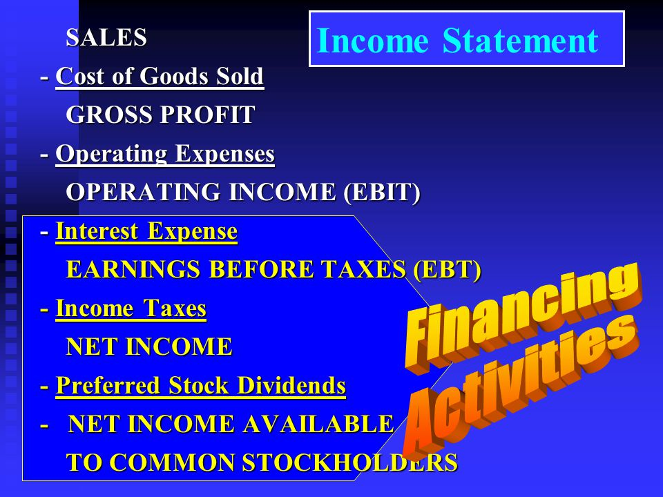 SALES SALES - Cost of Goods Sold GROSS PROFIT GROSS PROFIT - Operating Expenses OPERATING INCOME (EBIT) OPERATING INCOME (EBIT) - Interest Expense EARNINGS BEFORE TAXES (EBT) EARNINGS BEFORE TAXES (EBT) - Income Taxes NET INCOME NET INCOME - Preferred Stock Dividends - NET INCOME AVAILABLE TO COMMON STOCKHOLDERS TO COMMON STOCKHOLDERS Income Statement