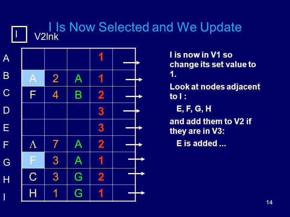 14 I Is Now Selected and We Update 1 A2A1 F4B2 3 3  7A2 F3A1 C3G2 H1G1 ABCDEFGHIABCDEFGHI I V2lnk I is now in V1 so change its set value to 1.