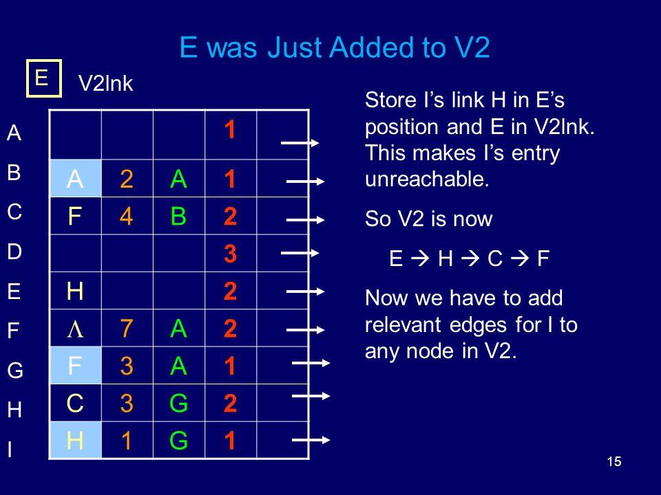 15 E was Just Added to V2 1 A2A1 F4B2 3 H2  7A2 F3A1 C3G2 H1G1 ABCDEFGHIABCDEFGHI E V2lnk Store I's link H in E's position and E in V2lnk.