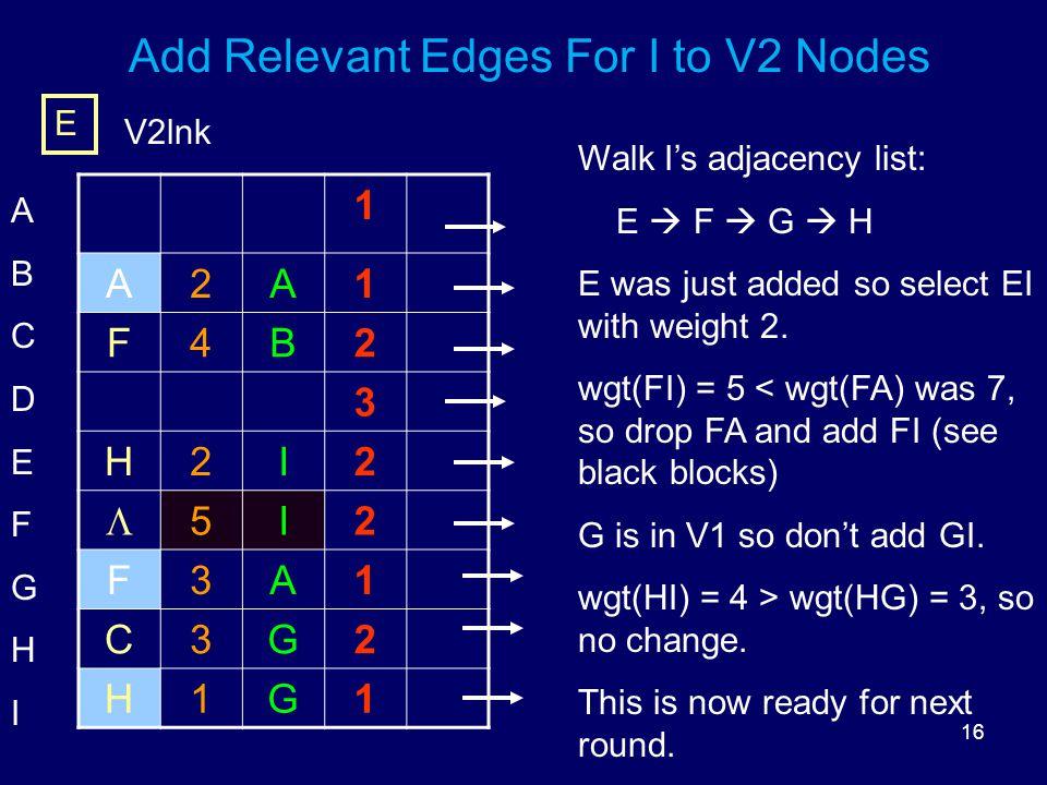 16 Add Relevant Edges For I to V2 Nodes 1 A2A1 F4B2 3 H2I2  5I2 F3A1 C3G2 H1G1 ABCDEFGHIABCDEFGHI E V2lnk Walk I's adjacency list: E  F  G  H E was just added so select EI with weight 2.
