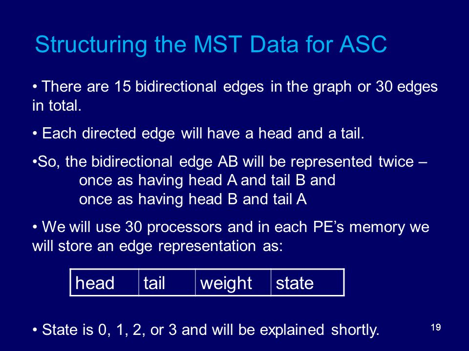 19 Structuring the MST Data for ASC There are 15 bidirectional edges in the graph or 30 edges in total.