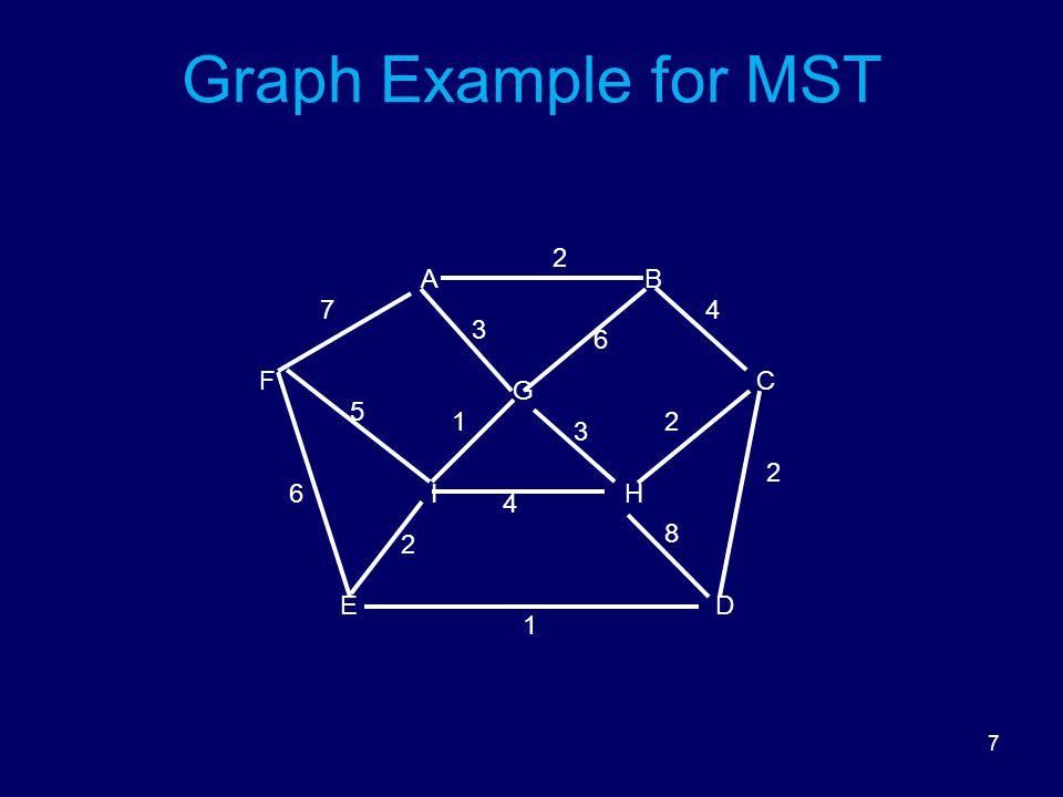 7 Graph Example for MST DE HI FC G BA 8 6 5 3 3 2 2 2 1 6 1 4 2 47