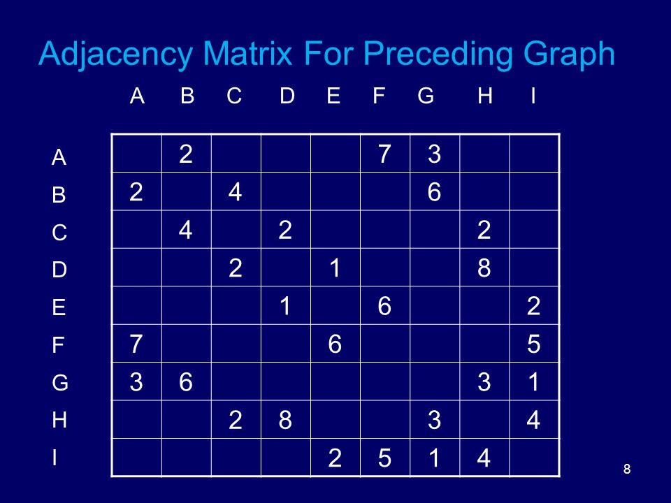 8 Adjacency Matrix For Preceding Graph ABCDEFGHIABCDEFGHI 273 246 422 218 162 765 3631 2834 2514 A B C D E F G H I