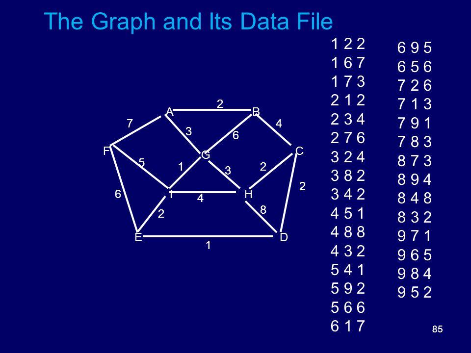 85 The Graph and Its Data File DE HI FC G BA 8 6 5 3 3 2 2 2 1 6 1 4 2 47 1 2 2 1 6 7 1 7 3 2 1 2 2 3 4 2 7 6 3 2 4 3 8 2 3 4 2 4 5 1 4 8 8 4 3 2 5 4 1 5 9 2 5 6 6 6 1 7 6 9 5 6 5 6 7 2 6 7 1 3 7 9 1 7 8 3 8 7 3 8 9 4 8 4 8 8 3 2 9 7 1 9 6 5 9 8 4 9 5 2