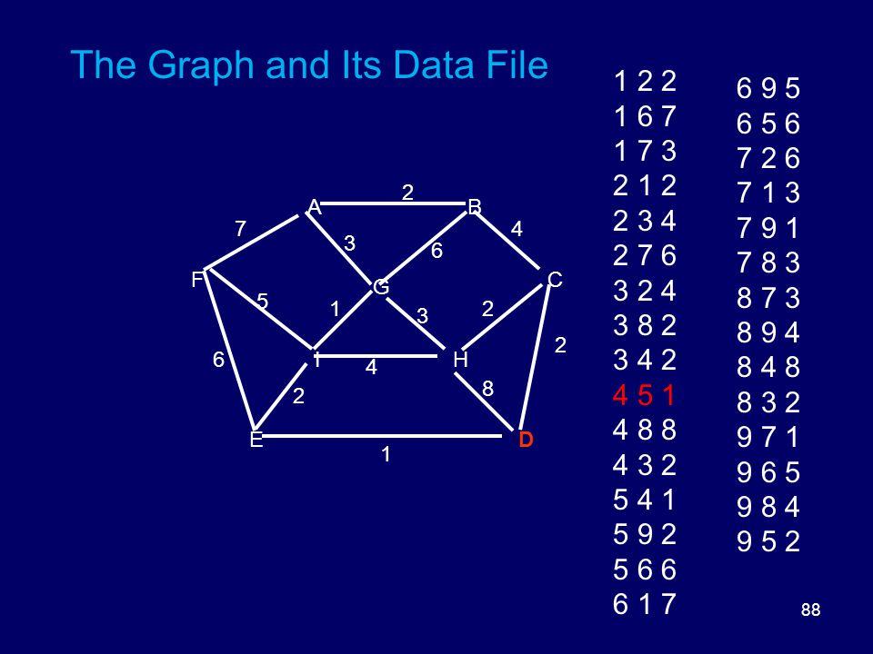 88 The Graph and Its Data File DE HI FC G BA 8 6 5 3 3 2 2 2 1 6 1 4 2 47 1 2 2 1 6 7 1 7 3 2 1 2 2 3 4 2 7 6 3 2 4 3 8 2 3 4 2 4 5 1 4 8 8 4 3 2 5 4 1 5 9 2 5 6 6 6 1 7 6 9 5 6 5 6 7 2 6 7 1 3 7 9 1 7 8 3 8 7 3 8 9 4 8 4 8 8 3 2 9 7 1 9 6 5 9 8 4 9 5 2