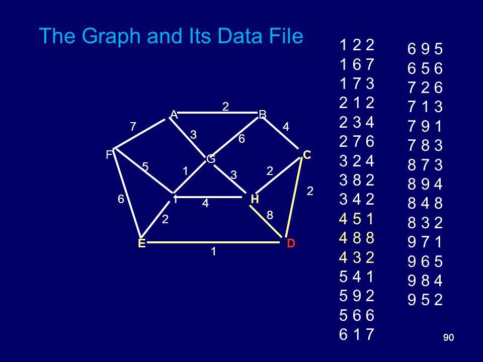 90 The Graph and Its Data File DE HI FC G BA 8 6 5 3 3 2 2 2 1 6 1 4 2 47 1 2 2 1 6 7 1 7 3 2 1 2 2 3 4 2 7 6 3 2 4 3 8 2 3 4 2 4 5 1 4 8 8 4 3 2 5 4 1 5 9 2 5 6 6 6 1 7 6 9 5 6 5 6 7 2 6 7 1 3 7 9 1 7 8 3 8 7 3 8 9 4 8 4 8 8 3 2 9 7 1 9 6 5 9 8 4 9 5 2