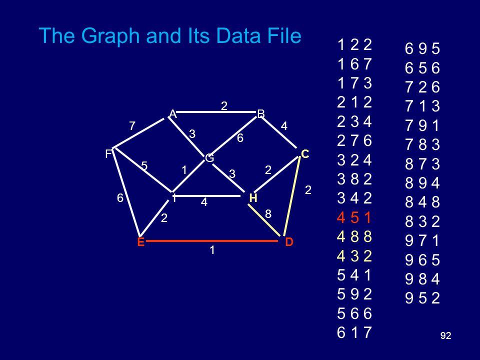 92 The Graph and Its Data File DE HI FC G BA 8 6 5 3 3 2 2 2 1 6 1 4 2 47 1 2 2 1 6 7 1 7 3 2 1 2 2 3 4 2 7 6 3 2 4 3 8 2 3 4 2 4 5 1 4 8 8 4 3 2 5 4 1 5 9 2 5 6 6 6 1 7 6 9 5 6 5 6 7 2 6 7 1 3 7 9 1 7 8 3 8 7 3 8 9 4 8 4 8 8 3 2 9 7 1 9 6 5 9 8 4 9 5 2