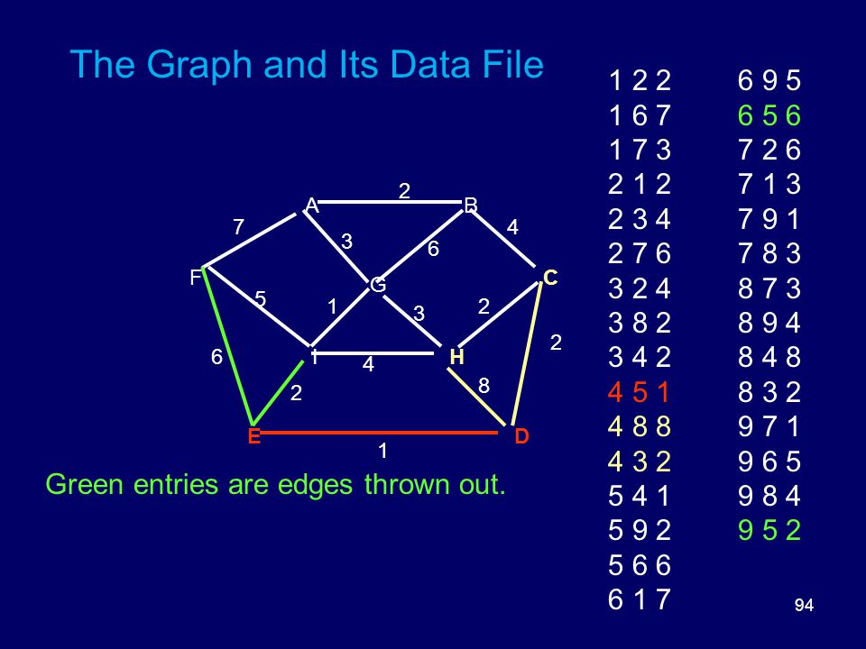 94 The Graph and Its Data File DE HI FC G BA 8 6 5 3 3 2 2 2 1 6 1 4 2 47 1 2 2 1 6 7 1 7 3 2 1 2 2 3 4 2 7 6 3 2 4 3 8 2 3 4 2 4 5 1 4 8 8 4 3 2 5 4 1 5 9 2 5 6 6 6 1 7 6 9 5 6 5 6 7 2 6 7 1 3 7 9 1 7 8 3 8 7 3 8 9 4 8 4 8 8 3 2 9 7 1 9 6 5 9 8 4 9 5 2 Green entries are edges thrown out.