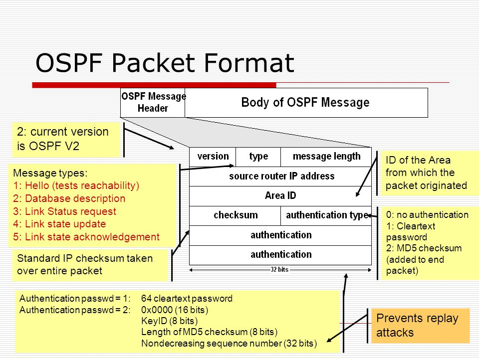 OSPF Packet Format 2: current version is OSPF V2 Message types: 1: Hello (tests reachability) 2: Database description 3: Link Status request 4: Link state update 5: Link state acknowledgement ID of the Area from which the packet originated Standard IP checksum taken over entire packet 0: no authentication 1: Cleartext password 2: MD5 checksum (added to end packet) Authentication passwd = 1: 64 cleartext password Authentication passwd = 2: 0x0000 (16 bits) KeyID (8 bits) Length of MD5 checksum (8 bits) Nondecreasing sequence number (32 bits) Prevents replay attacks