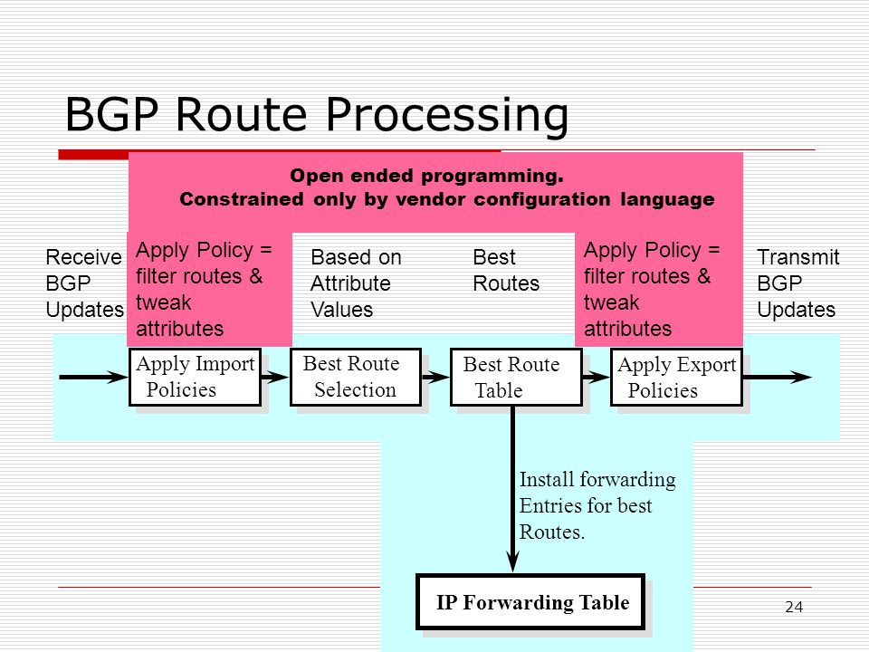 24 BGP Route Processing Best Route Selection Apply Import Policies Best Route Table Apply Export Policies Install forwarding Entries for best Routes.