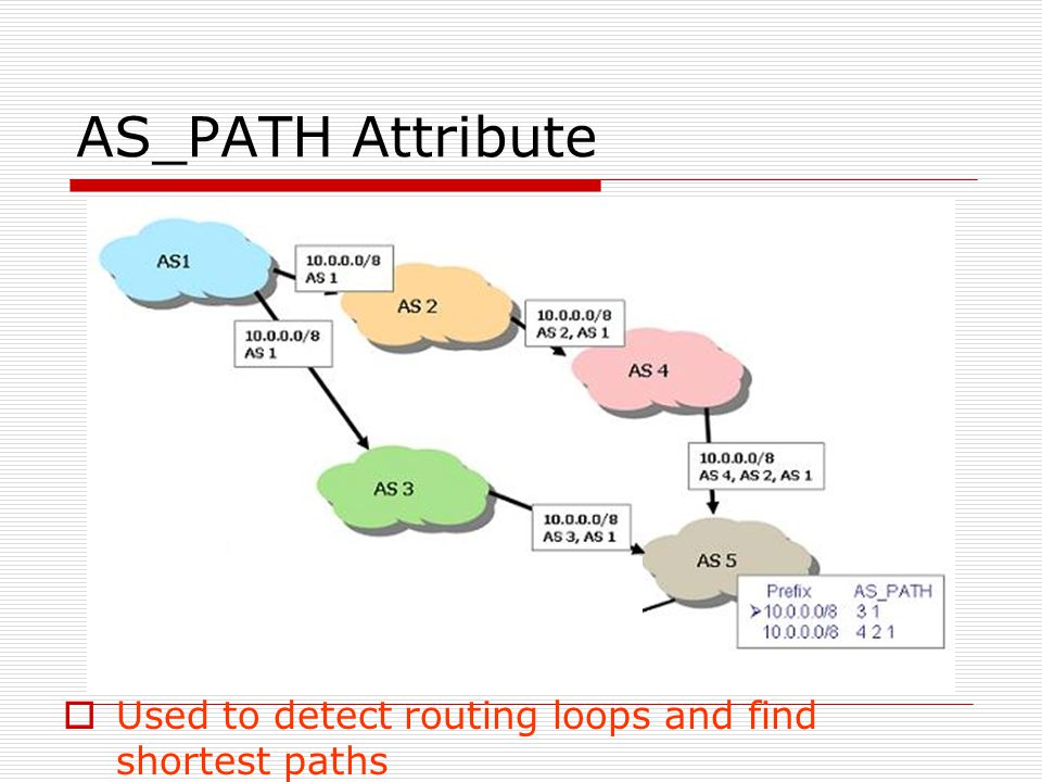 AS_PATH Attribute  Used to detect routing loops and find shortest paths