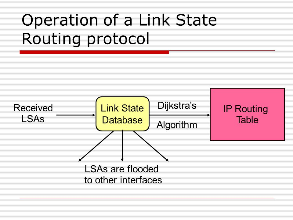 Operation of a Link State Routing protocol Received LSAs IP Routing Table Dijkstra's Algorithm Link State Database LSAs are flooded to other interfaces